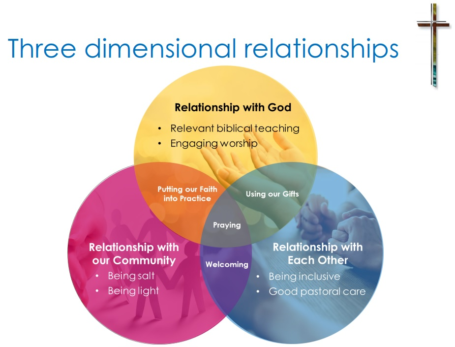 Three dimensional relationship